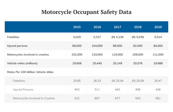 motorcycle-occupant-safety-sata