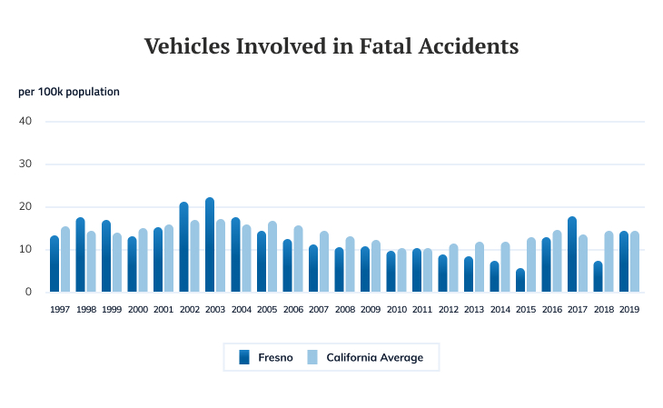 Vehicles Involved in Fatal Accidents Statistic